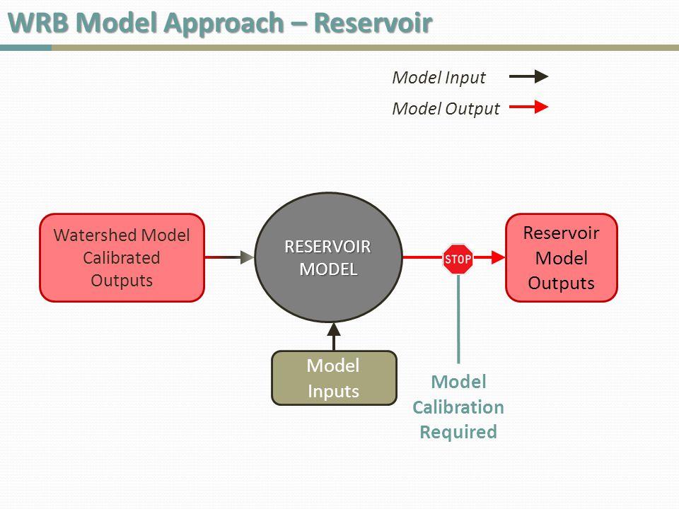 Model Inputs Reservoir Model Outputs RESERVOIR MODEL Model Calibration Required Watershed Model Calibrated Outputs Model Input Model Output
