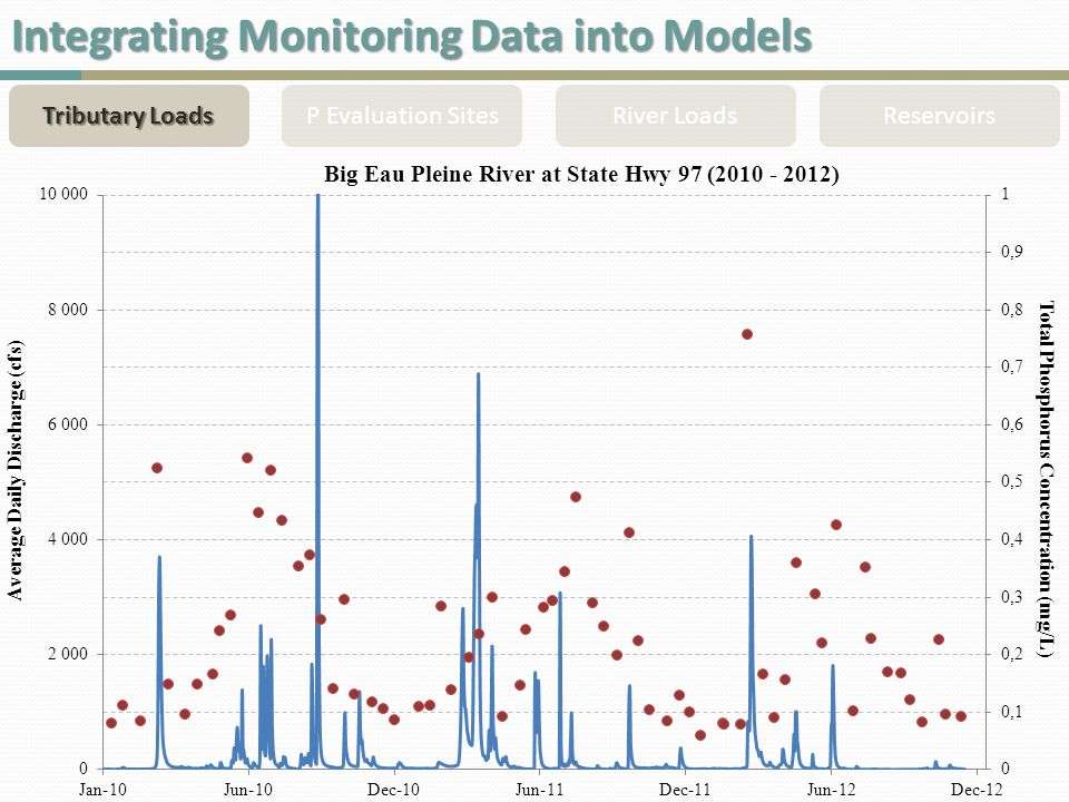 Integrating Monitoring Data into Models Tributary Loads P Evaluation SitesRiver LoadsReservoirs
