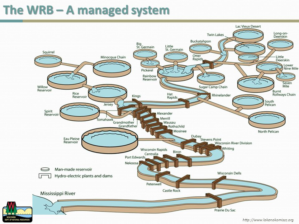 The WRB – A managed system http://www.lakenokomiscc.org