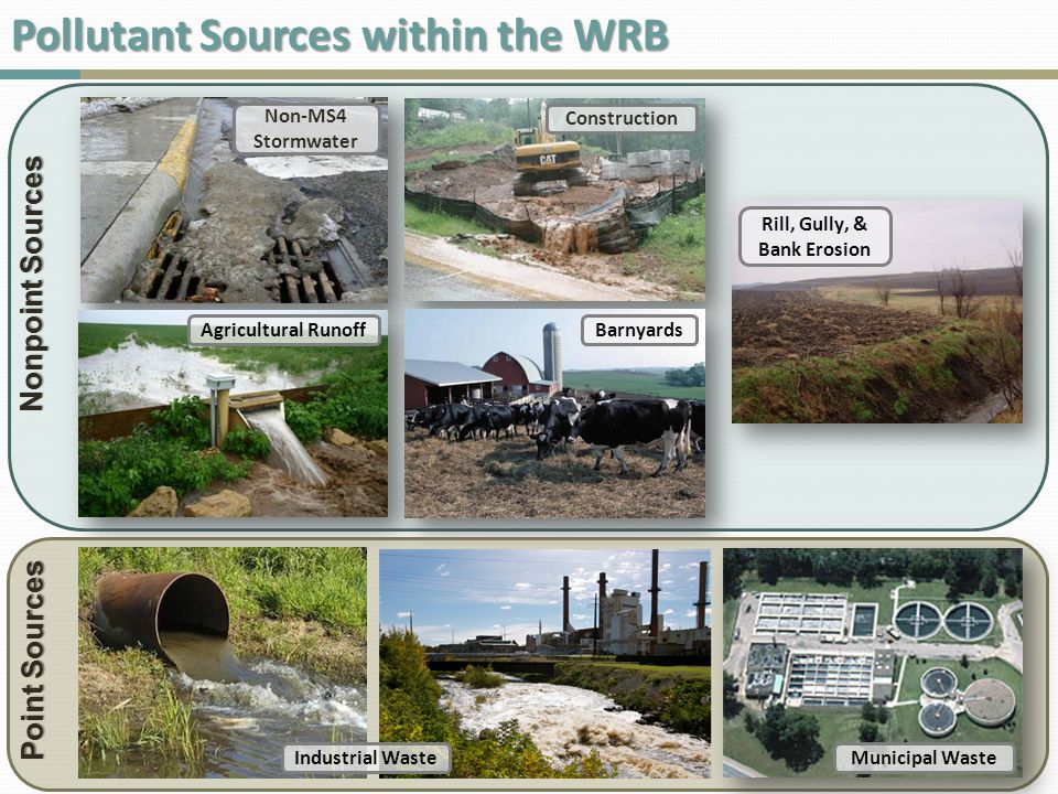 Pollutant Sources within the WRB Nonpoint Sources Non-MS4 Stormwater Agricultural Runoff Rill, Gully, & Bank Erosion Construction Barnyards Point Sources Municipal WasteIndustrial Waste