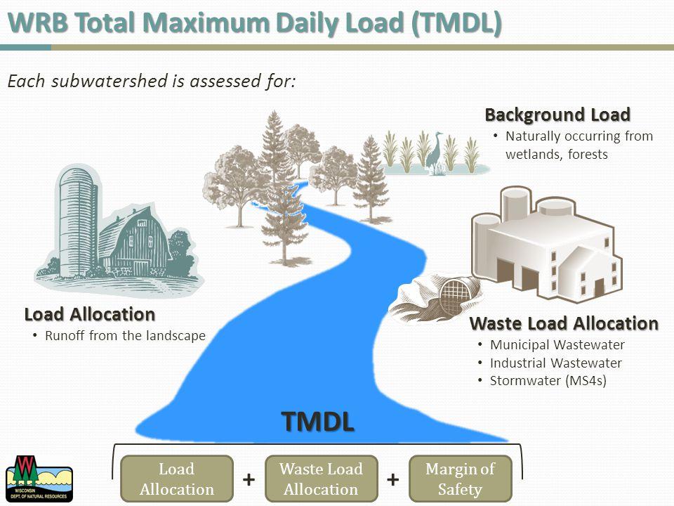 Integrating Monitoring Data into Models Tributary LoadsP Evaluation SitesRiver LoadsReservoirs EXAMPLE