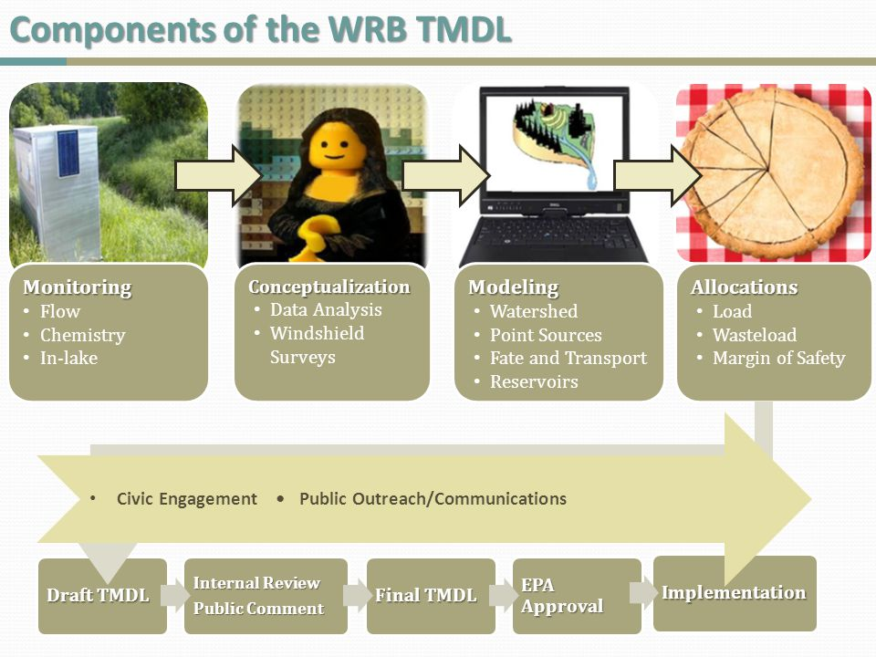 Wrap-Up The scale of the Wisconsin River TMDL required more monitoring sites, frequency Defining the question and the methods used at the start improved the project's monitoring design.