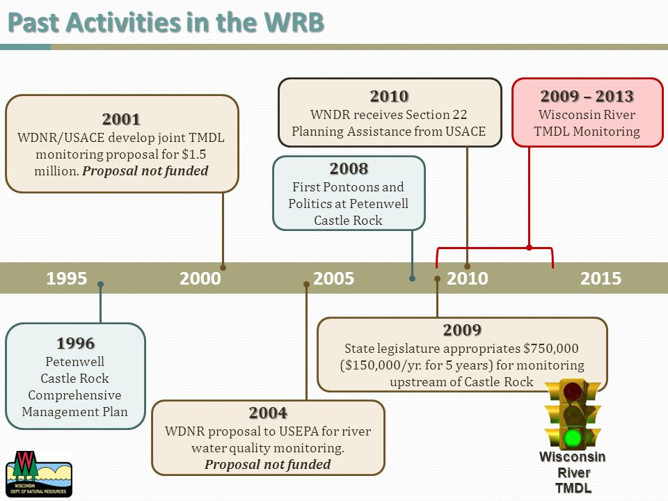 WRB Model Approach – Model Calibration Calibration is process of matching the simulation to measured data Modeler adjusts model parameters to allow for better fit Input Parameter Controls