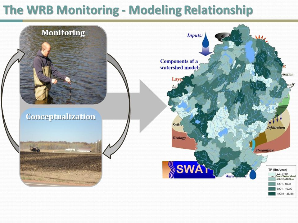 WRB Monitoring Approach Critical Idea Design a monitoring plan that provides an understanding of the system and supports the modeling of the watershed & reservoirs