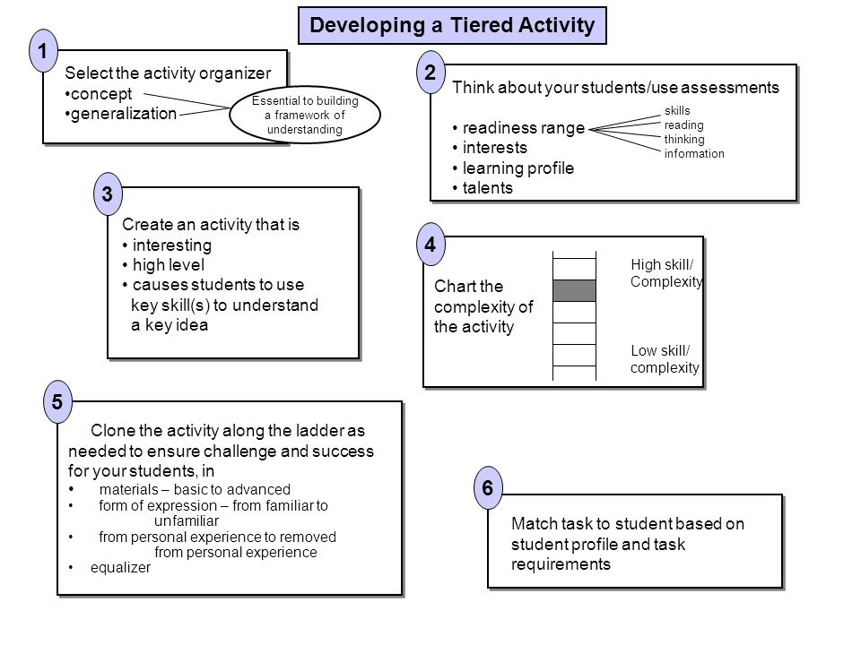 Developing a Tiered Activity Select the activity organizer concept generalization Essential to building a framework of understanding Think about your