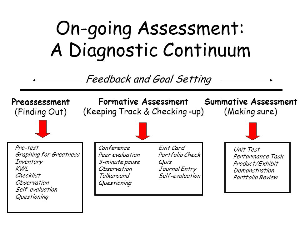 On-going Assessment: A Diagnostic Continuum Preassessment (Finding Out) Formative Assessment (Keeping Track & Checking -up) Summative Assessment (Maki