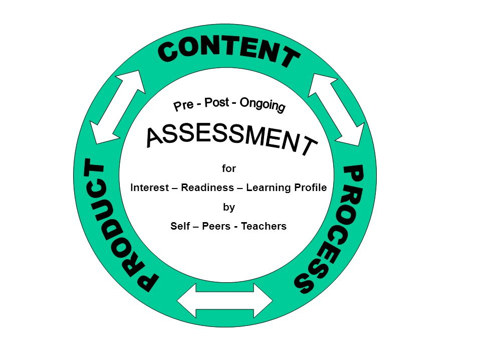 for Interest – Readiness – Learning Profile by Self – Peers - Teachers