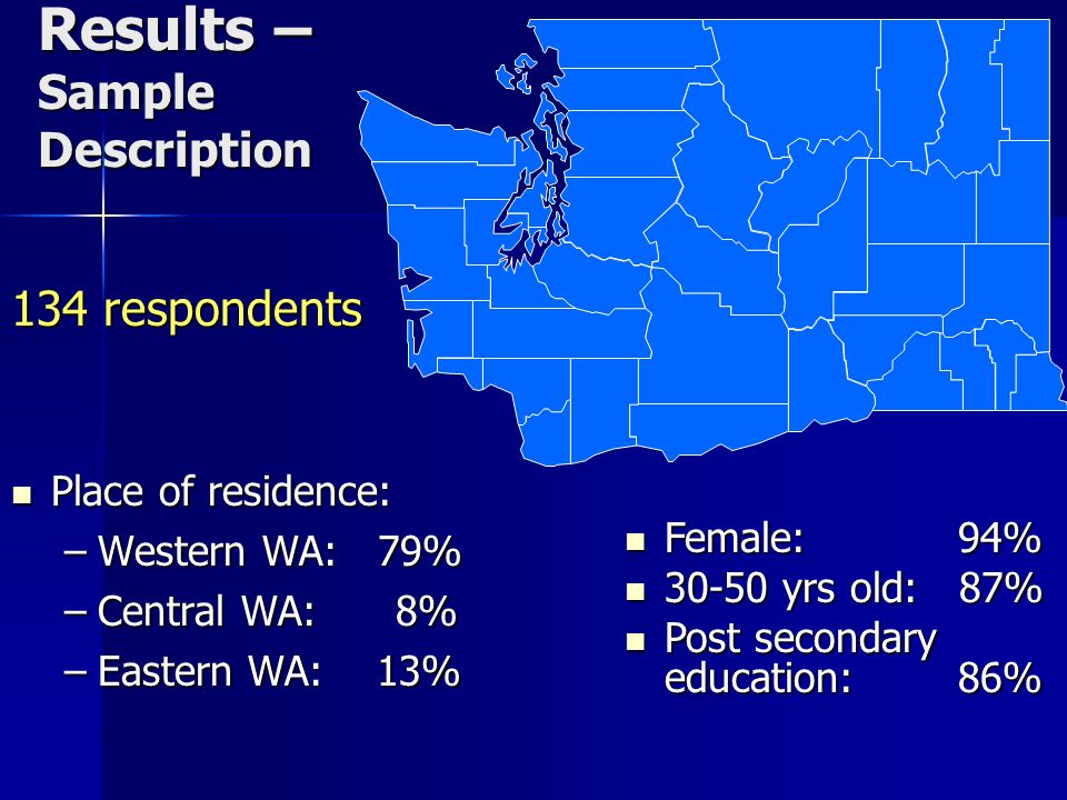 Results – Sample Description 134 respondents Place of residence: Place of residence: –Western WA: 79% –Central WA: 8% –Eastern WA: 13% Female: 94% Female: 94% 30-50 yrs old: 87% 30-50 yrs old: 87% Post secondary education: 86% Post secondary education: 86%