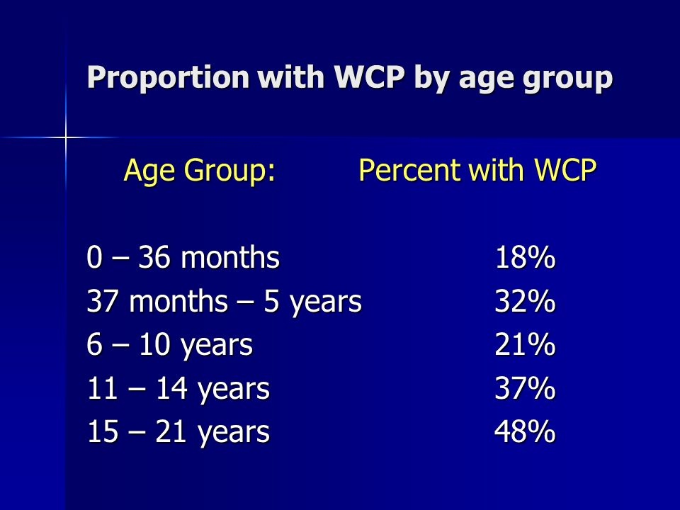 Proportion with WCP by age group Age Group:Percent with WCP Age Group:Percent with WCP 0 – 36 months18% 37 months – 5 years32% 6 – 10 years21% 11 – 14 years37% 15 – 21 years48%