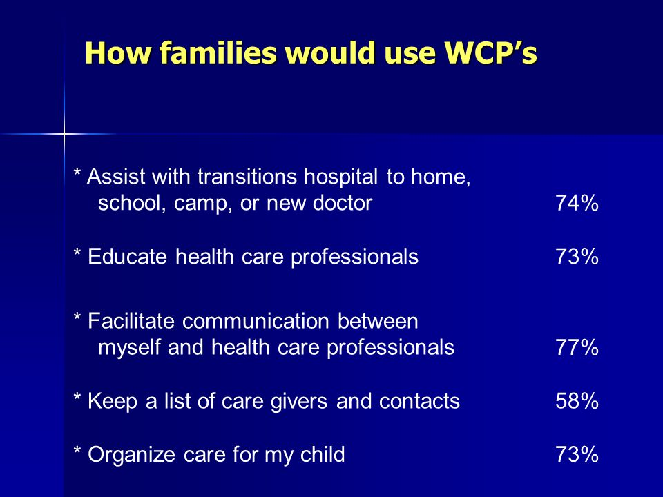 How families would use WCP's * Assist with transitions hospital to home, school, camp, or new doctor74% * Educate health care professionals73% * Facilitate communication between myself and health care professionals77% * Keep a list of care givers and contacts58% * Organize care for my child73%