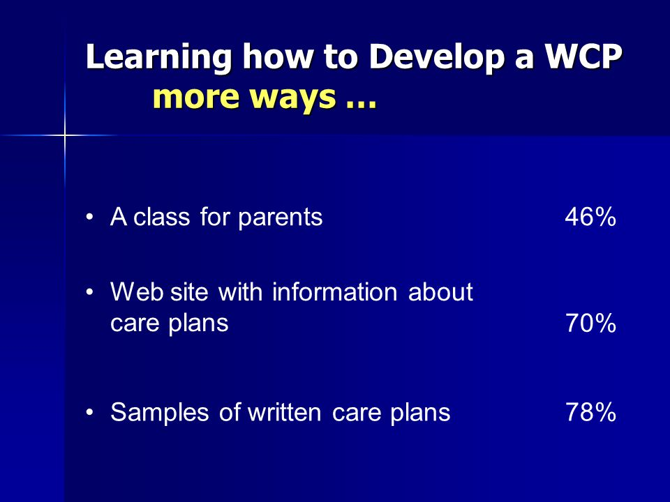 Learning how to Develop a WCP more ways … A class for parents46% Web site with information about care plans70% Samples of written care plans78%