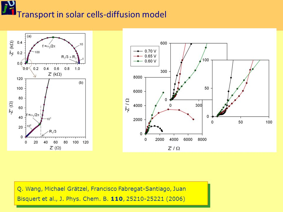 Transport in solar cells-diffusion model Q.