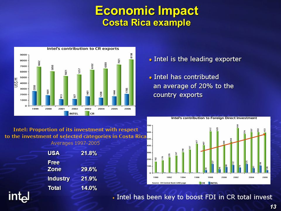 13 Economic Impact Costa Rica example Intel: Proportion of its investment with respect to the investment of selected categories in Costa Rica.