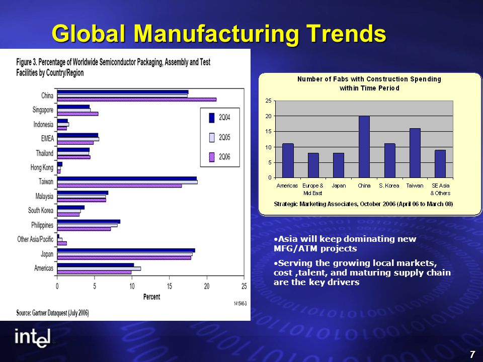 7 Global Manufacturing Trends Asia will keep dominating new MFG/ATM projects Serving the growing local markets, cost,talent, and maturing supply chain are the key drivers