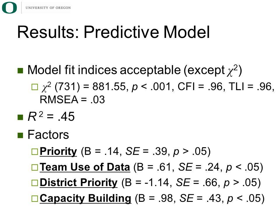 Model fit indices acceptable (except χ 2 )  χ 2 (731) = 881.55, p <.001, CFI =.96, TLI =.96, RMSEA =.03 R 2 =.45 Factors  Priority (B =.14, SE =.39, p >.05)  Team Use of Data (B =.61, SE =.24, p <.05)  District Priority (B = -1.14, SE =.66, p >.05)  Capacity Building (B =.98, SE =.43, p <.05) Results: Predictive Model