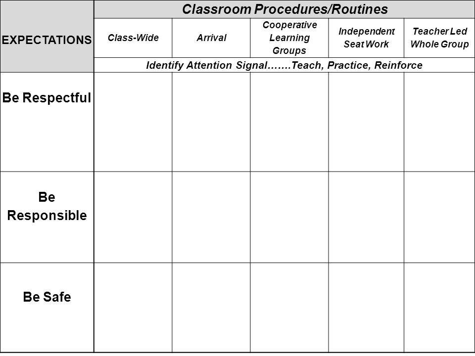 EXPECTATIONS Classroom Procedures/Routines Class-WideArrival Cooperative Learning Groups Independent Seat Work Teacher Led Whole Group Identify Attention Signal…….Teach, Practice, Reinforce Be Respectful Listen to others Use inside voice Use kind words Ask permission Enter/exit classroom prepared Use inside voice Listen to others Accept differences Use kind words Encourage others Use quiet voice Follow directions Eyes/ears on speaker Raise hand to speak Contribute to learning Be Responsible Be prepared Follow directions Be a problem solver Make choices that support your goals Place materials in correct area Begin warm-up promptly Use Time Wisely Contribute Complete your part Be a TASK master Use your neighbor Follow directions Take notes Meet your goals Be Safe Keep hands, feet, and objects to self Organize your self Walk Use Materials Carefully Keep hands, feet, and objects to self Stay at seat Keep hands, feet, and objects to self