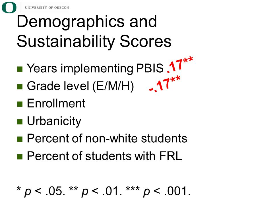 Years implementing PBIS Grade level (E/M/H) Enrollment Urbanicity Percent of non-white students Percent of students with FRL * p <.05.