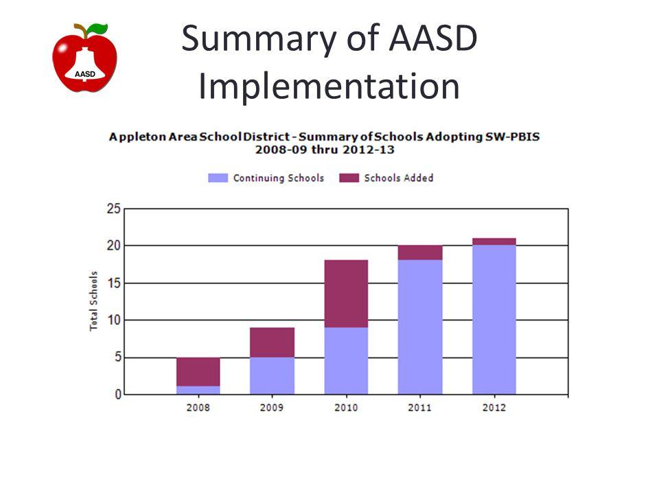 Summary of AASD Implementation
