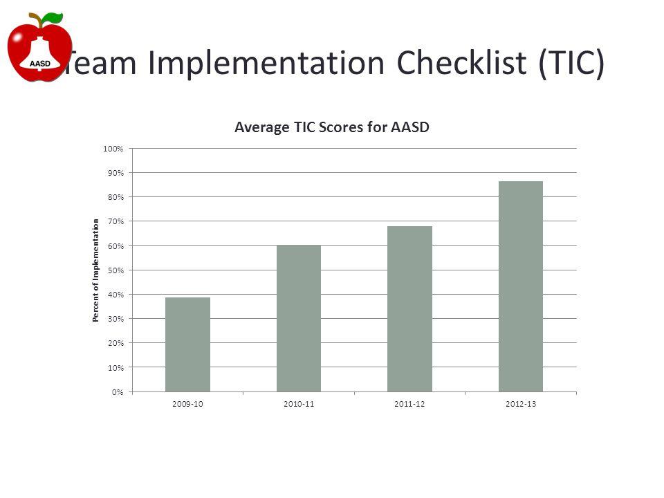 Team Implementation Checklist (TIC)