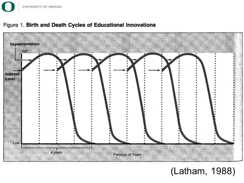 (Latham, 1988)