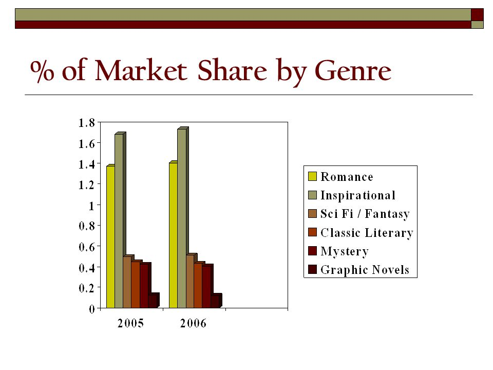 % of Market Share by Genre