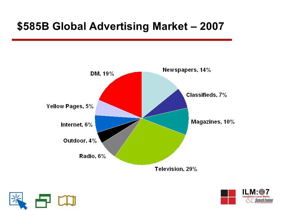 $585B Global Advertising Market – 2007