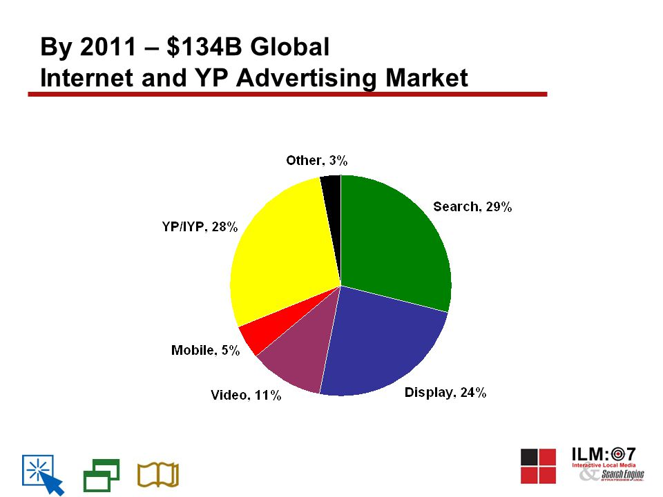 By 2011 – $134B Global Internet and YP Advertising Market
