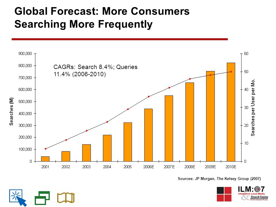 Global Forecast: More Consumers Searching More Frequently Sources: JP Morgan, The Kelsey Group (2007) Searches (M) CAGRs: Search 8.4%; Queries 11.4% (2006-2010)