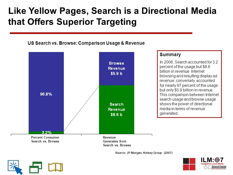 Source: JP Morgan, Kelsey Group (2007) Like Yellow Pages, Search is a Directional Media that Offers Superior Targeting Summary In 2006, Search accounted for 3.2 percent of the usage but $8.6 billion in revenue.