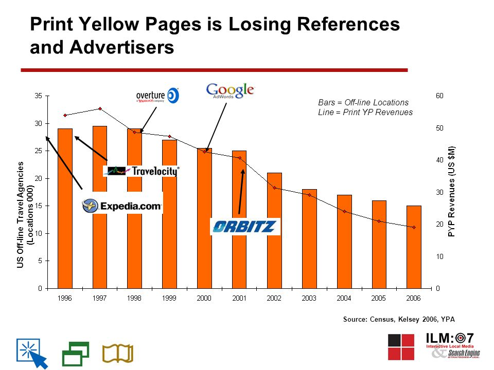 Print Yellow Pages is Losing References and Advertisers Source: Census, Kelsey 2006, YPA US Off-line Travel Agencies (Locations 000) Bars = Off-line Locations Line = Print YP Revenues