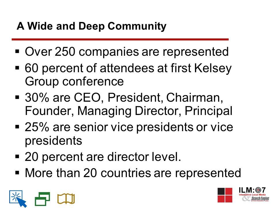 Revenue Per Search Sources: JP Morgan, The Kelsey Group (2007) Revenue Per Search US RPS 7.1% CAGR, International 11.6% (2006-2010)