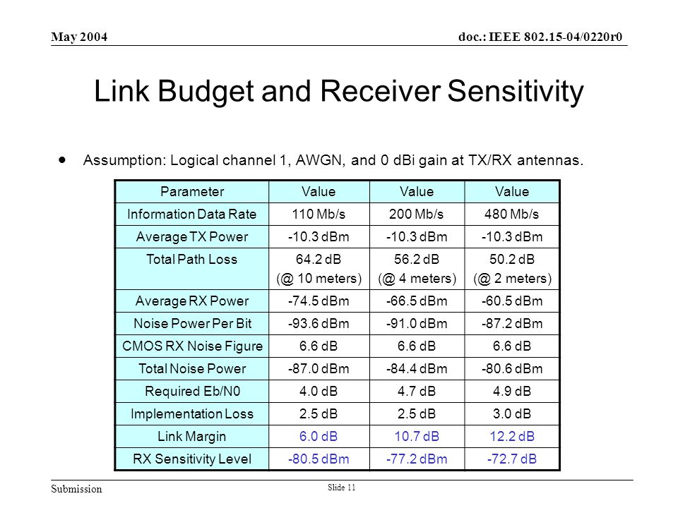 Submission doc.: IEEE 802.15-04/0220r0 May 2004 Slide 11 Link Budget and Receiver Sensitivity  Assumption: Logical channel 1, AWGN, and 0 dBi gain at TX/RX antennas.