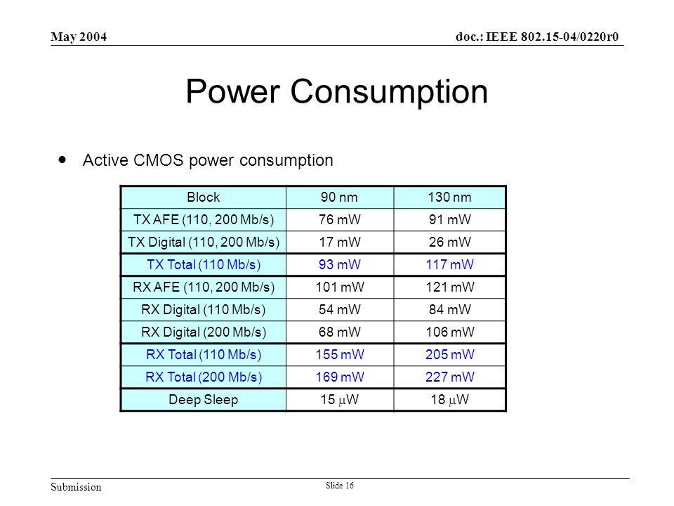 Submission doc.: IEEE 802.15-04/0220r0 May 2004 Slide 16 Power Consumption  Active CMOS power consumption Block90 nm130 nm TX AFE (110, 200 Mb/s)76 m