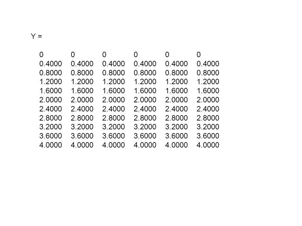 Y = 0 0 0 0 0 0 0.4000 0.4000 0.4000 0.4000 0.4000 0.4000 0.8000 0.8000 0.8000 0.8000 0.8000 0.8000 1.2000 1.2000 1.2000 1.2000 1.2000 1.2000 1.6000 1.6000 1.6000 1.6000 1.6000 1.6000 2.0000 2.0000 2.0000 2.0000 2.0000 2.0000 2.4000 2.4000 2.4000 2.4000 2.4000 2.4000 2.8000 2.8000 2.8000 2.8000 2.8000 2.8000 3.2000 3.2000 3.2000 3.2000 3.2000 3.2000 3.6000 3.6000 3.6000 3.6000 3.6000 3.6000 4.0000 4.0000 4.0000 4.0000 4.0000 4.0000