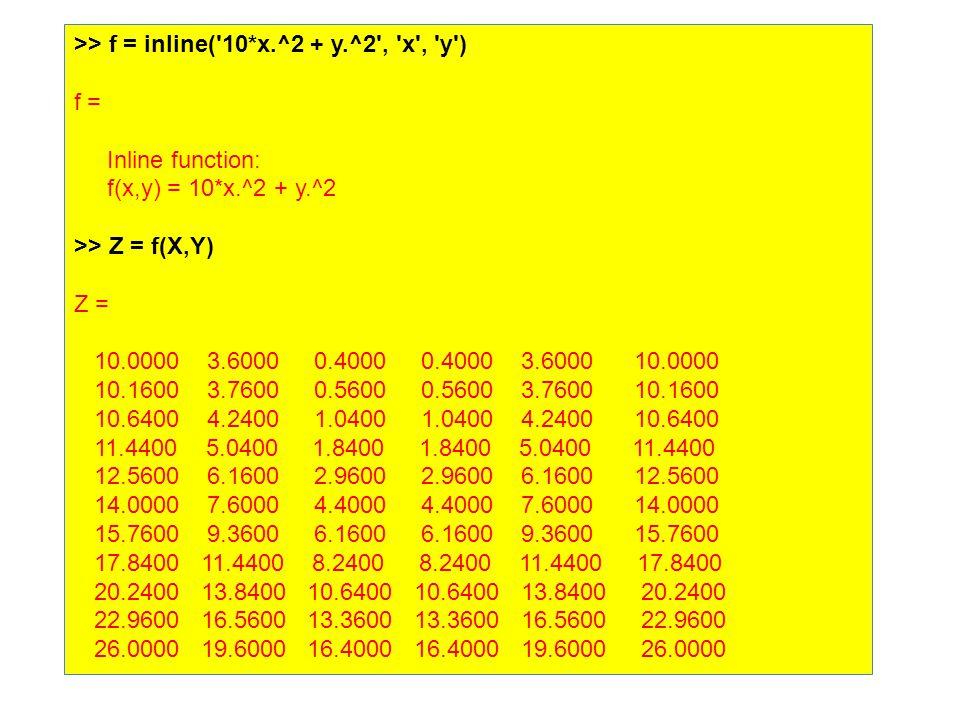 >> f = inline( 10*x.^2 + y.^2 , x , y ) f = Inline function: f(x,y) = 10*x.^2 + y.^2 >> Z = f(X,Y) Z = 10.0000 3.6000 0.4000 0.4000 3.6000 10.0000 10.1600 3.7600 0.5600 0.5600 3.7600 10.1600 10.6400 4.2400 1.0400 1.0400 4.2400 10.6400 11.4400 5.0400 1.8400 1.8400 5.0400 11.4400 12.5600 6.1600 2.9600 2.9600 6.1600 12.5600 14.0000 7.6000 4.4000 4.4000 7.6000 14.0000 15.7600 9.3600 6.1600 6.1600 9.3600 15.7600 17.8400 11.4400 8.2400 8.2400 11.4400 17.8400 20.2400 13.8400 10.6400 10.6400 13.8400 20.2400 22.9600 16.5600 13.3600 13.3600 16.5600 22.9600 26.0000 19.6000 16.4000 16.4000 19.6000 26.0000