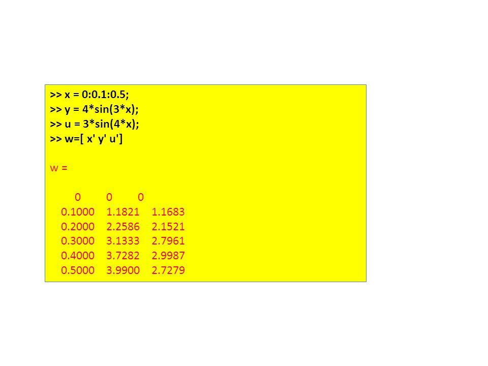 >> x = 0:0.1:0.5; >> y = 4*sin(3*x); >> u = 3*sin(4*x); >> w=[ x y u ] w = 0 0 0 0.1000 1.1821 1.1683 0.2000 2.2586 2.1521 0.3000 3.1333 2.7961 0.4000 3.7282 2.9987 0.5000 3.9900 2.7279