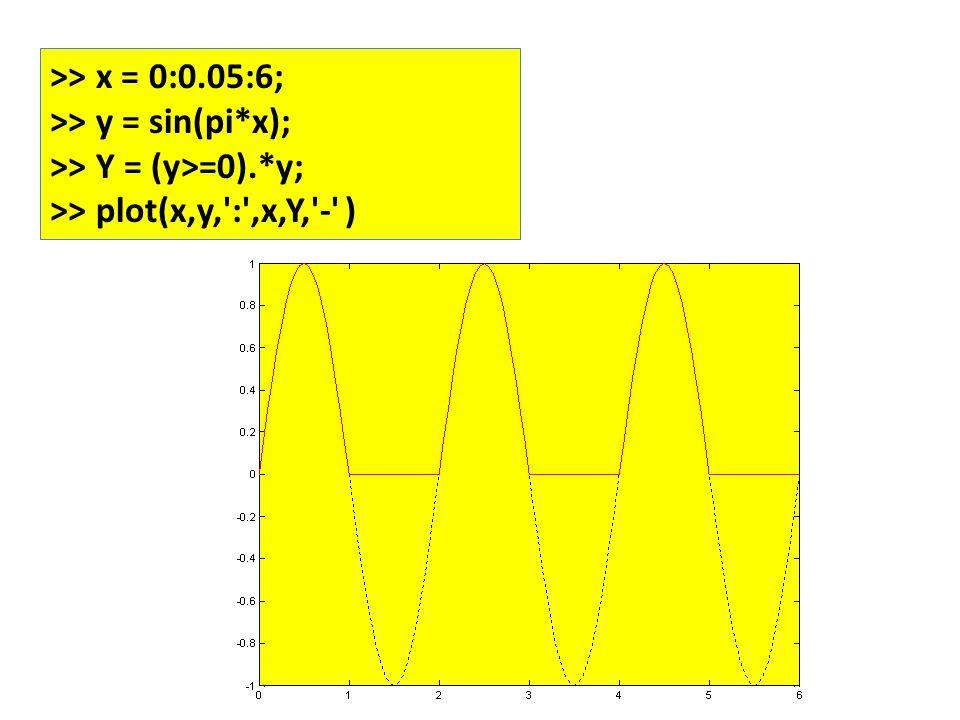 >> x = 0:0.05:6; >> y = sin(pi*x); >> Y = (y>=0).*y; >> plot(x,y, : ,x,Y, - )