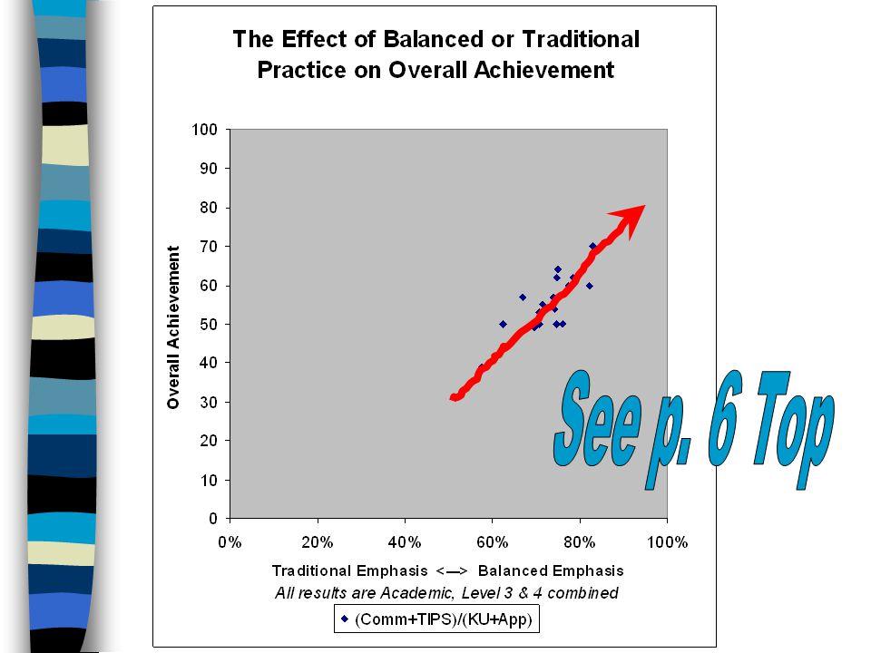 """Lies, damn lies, statistics."" - Benjamin Disraeli Amazing Graph Ahead! n Can achievement category balance (not score) impact overall achievement? n T"