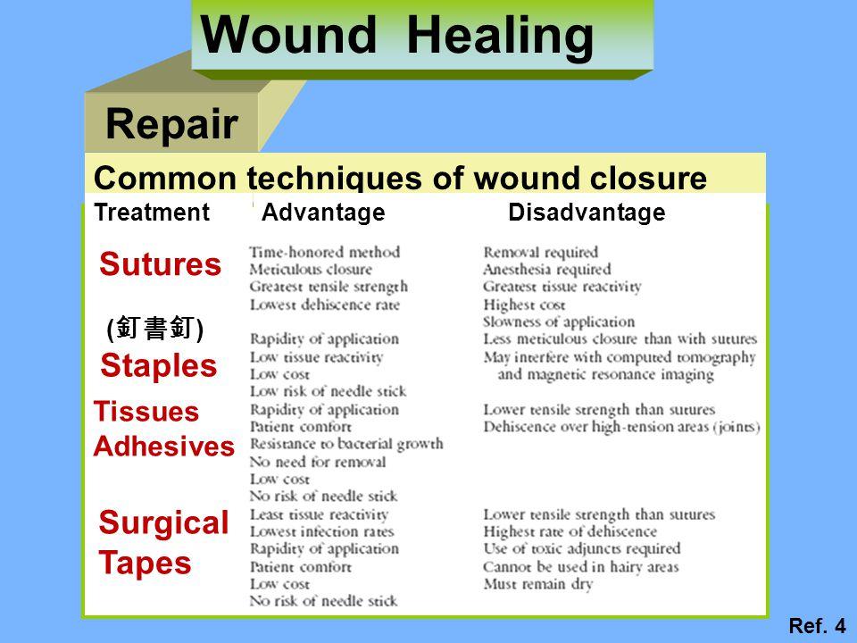Repair Wound Healing Ref.