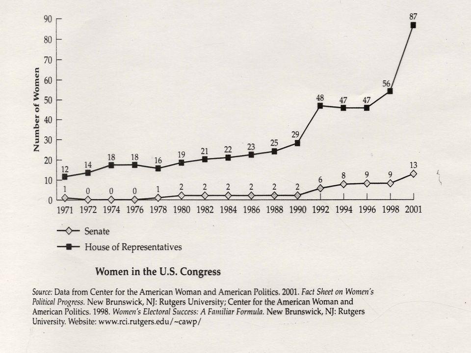Women in Politics: U.S. Congress
