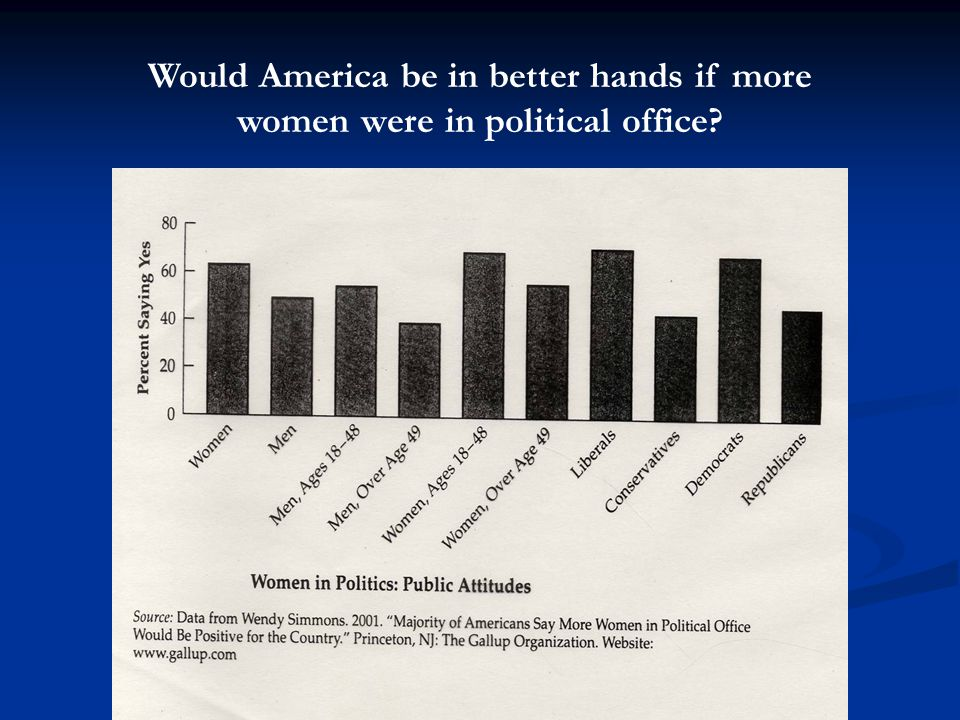 Would America be in better hands if more women were in political office?
