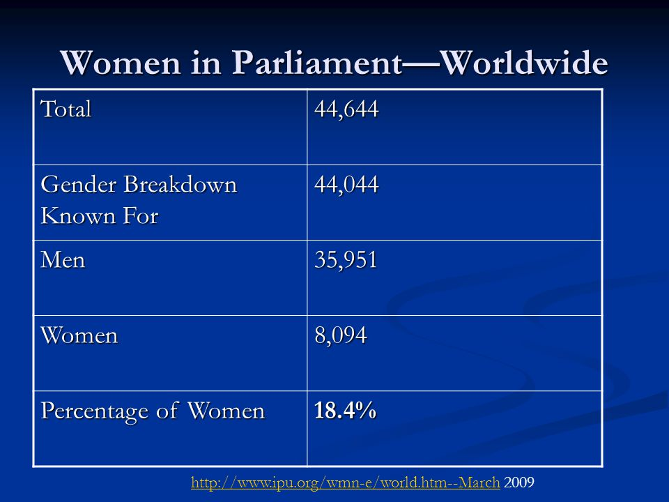 Greatest Gender Equality Percentage of Seats in Parliament Percentage of Seats in Parliament Rwanda—56.3% Rwanda—56.3% Sweden -- 47% Sweden -- 47% Cuba -- 43.2% Cuba -- 43.2% Finland -- 41.5% Finland -- 41.5% Netherlands -- 41.3% Netherlands -- 41.3% United States—17% United States—17% http://www.ipu.org/wmn-e/world.htm--March 2009 http://www.ipu.org/wmn-e/world.htm--March 2009 (Inter-parliamentary Union, 2005)
