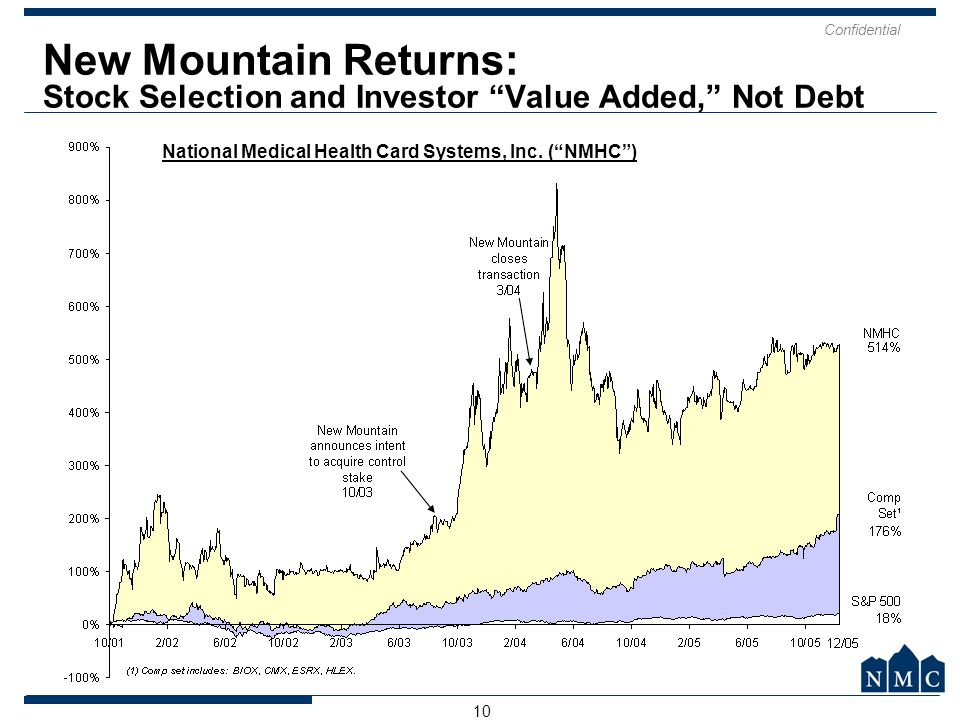 "Confidential 10 New Mountain Returns: Stock Selection and Investor ""Value Added,"" Not Debt National Medical Health Card Systems, Inc. (""NMHC"")"