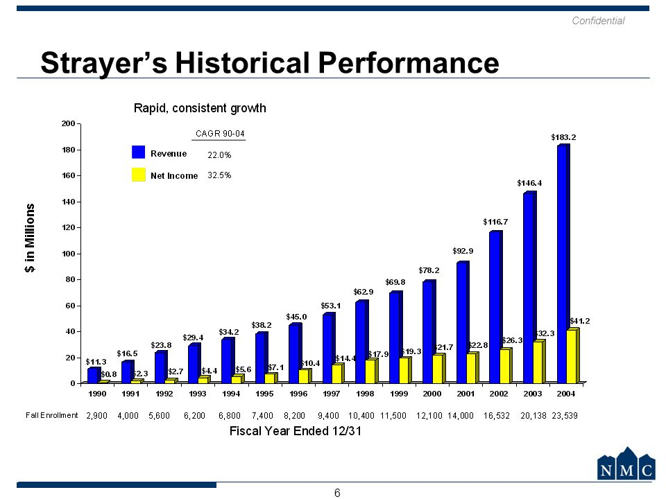 Confidential 7 Strayer Example: Focus on Investor Value Added (1) As of 9/30/2005.