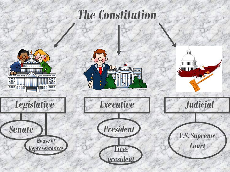 The Articles I.The Legislative Branch II. The Executive Branch III.
