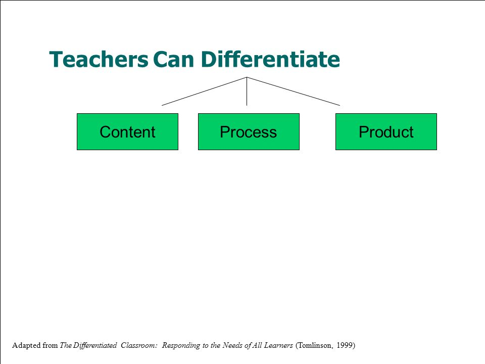 Content ProcessProduct Teachers Can Differentiate Adapted from The Differentiated Classroom: Responding to the Needs of All Learners (Tomlinson, 1999)
