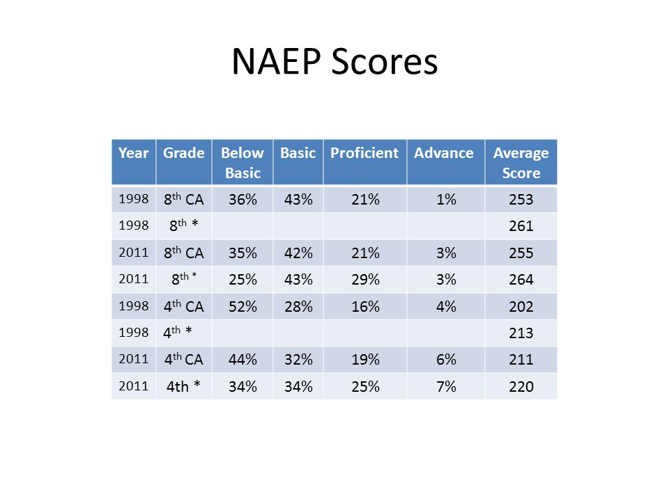 NAEP Scores YearGradeBelow Basic BasicProficientAdvanceAverage Score 1998 8 th CA36%43%21%1%253 1998 8 th *261 2011 8 th CA35%42%21%3%255 2011 8 th * 25%43%29%3%264 1998 4 th CA52%28%16%4%202 1998 4 th *213 2011 4 th CA44%32%19%6%211 2011 4th *34% 25%7%220