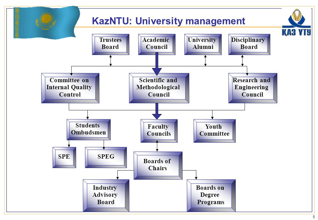 KazNTU: University management 5 Academic Council Research and Engineering Council Committee on Internal Quality Control SPESPEG Boards on Degree Programs Industry Advisory Board Students Ombudsmen Scientific and Methodological Council Disciplinary Board University Alumni Trustees Board Boards of Chairs Youth Committee Faculty Councils