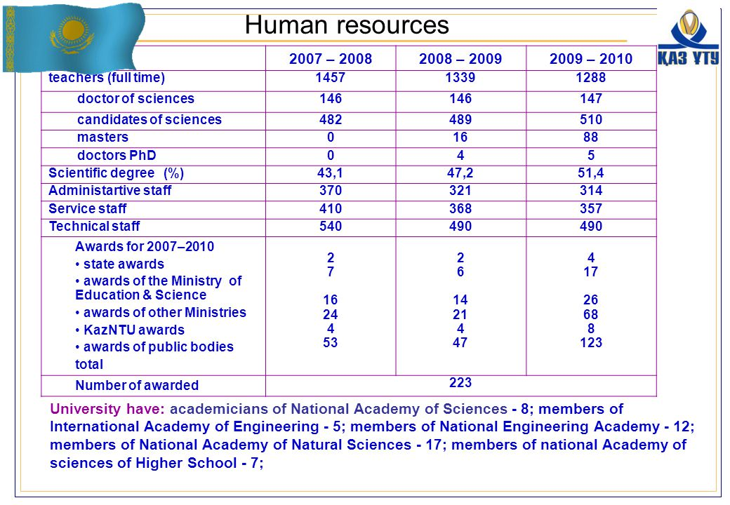 Human resources University have: academicians of National Academy of Sciences - 8; members of International Academy of Engineering - 5; members of National Engineering Academy - 12; members of National Academy of Natural Sciences - 17; members of national Academy of sciences of Higher School - 7; 2007 – 20082008 – 20092009 – 2010 teachers (full time)145713391288 doctor of sciences146 147 candidates of sciences482489510 masters01688 doctors PhD045 Scientific degree (%)43,147,251,4 Administartive staff370321314 Service staff410368357 Technical staff540490 Awards for 2007–2010 state awards awards of the Ministry of Education & Science awards of other Ministries KazNTU awards awards of public bodies total 2 7 16 24 4 53 2 6 14 21 4 47 4 17 26 68 8 123 Number of awarded 223