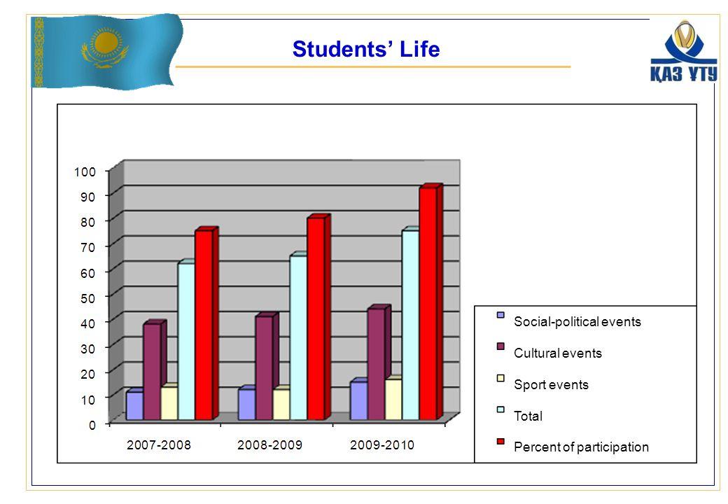 Students' Life Social-political events Cultural events Sport events Total Percent of participation